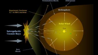 Kozmické žiarenie